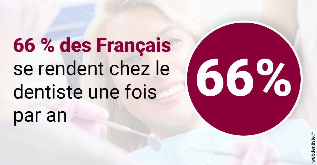 https://dr-normand-eric.chirurgiens-dentistes.fr/66 % des Français 1